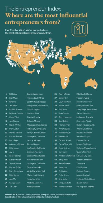 Global Entrepreneurs Mapped
