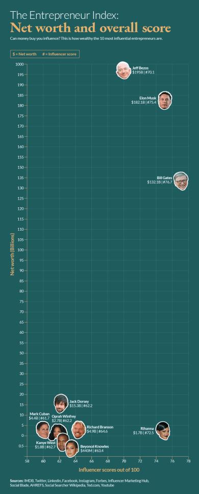 Money x Influence Index