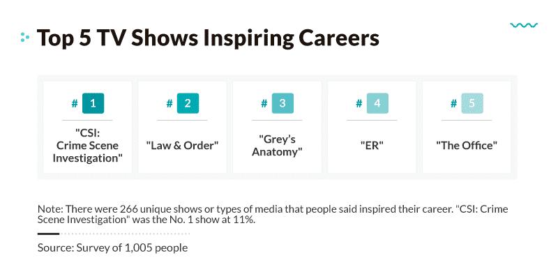 Top TV Shows Inspiring Careers