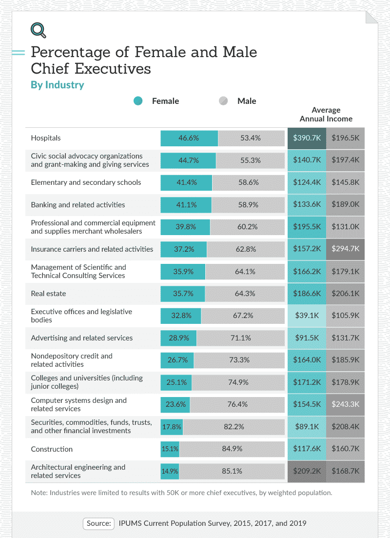 Percentage of female and male chief executives by industry