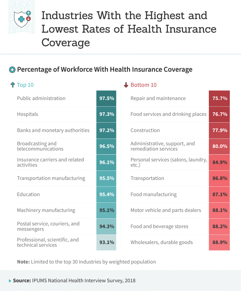 Industries With the Highest and Lowest Rates of Insurance Coverage