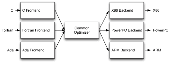 Retargetablity - The Architecture of Open Source Applications: LLVM
