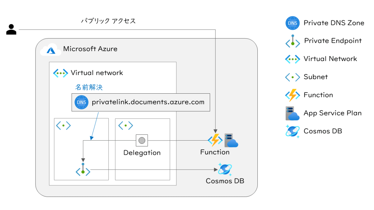 Connect Cosmos DB via Azure Private Endpoint