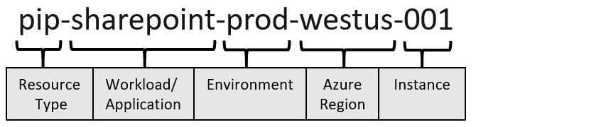 Azureリソース名のコンポーネント