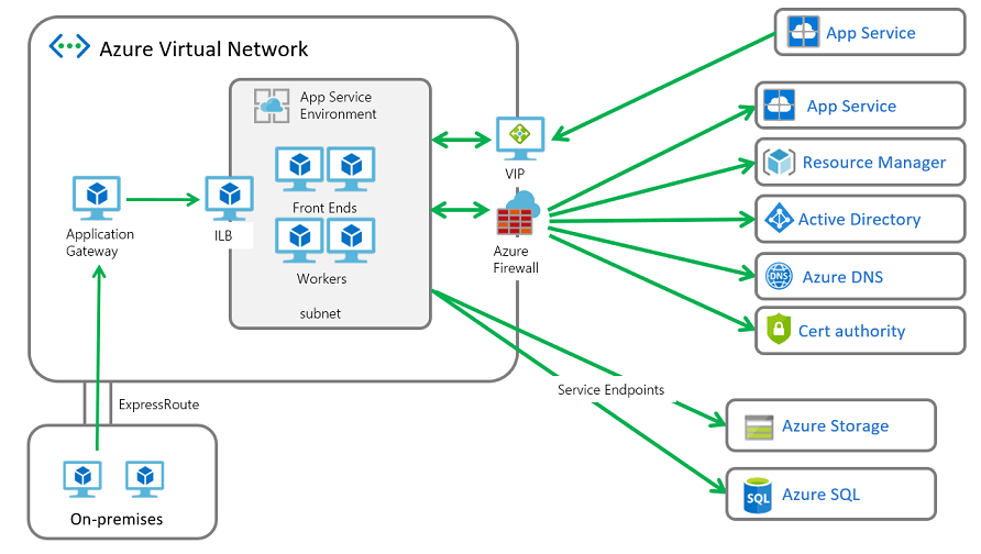 App Service Environment