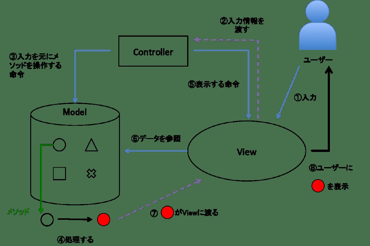 MVCの処理の流れ.png