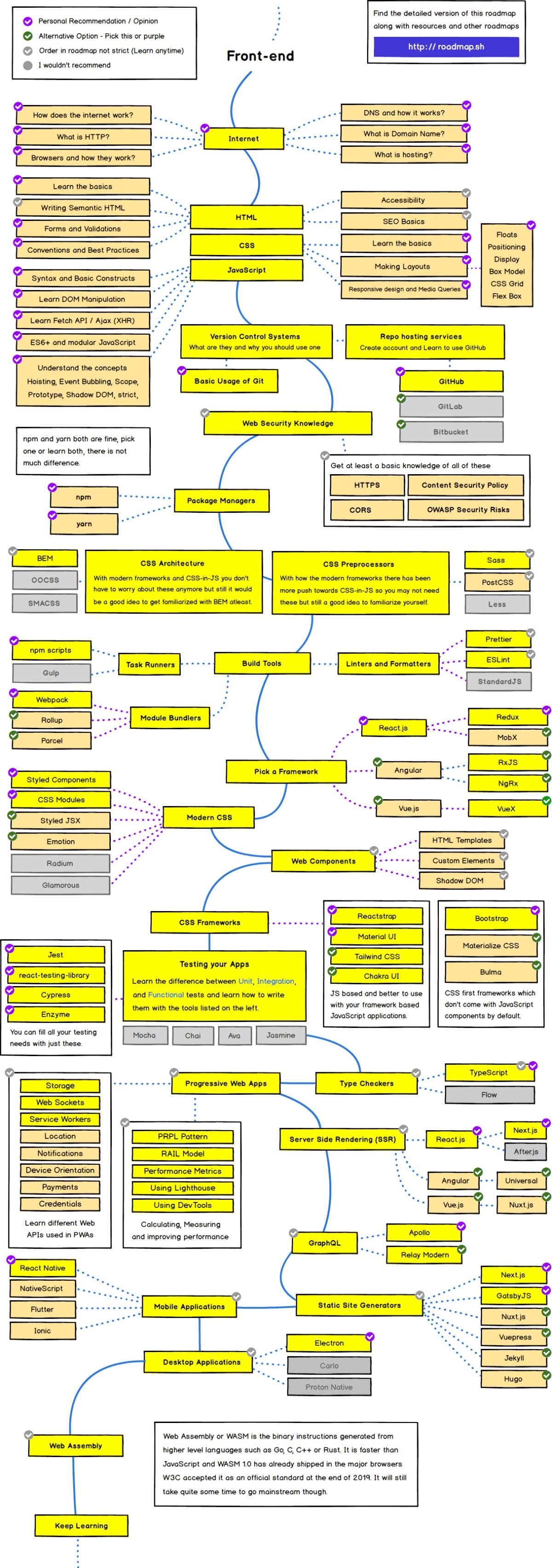 Developer Frontend roadmap 2021