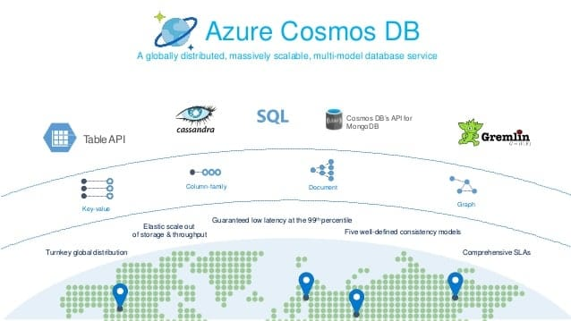 Modeling data and best practices for the Azure Cosmos DB.