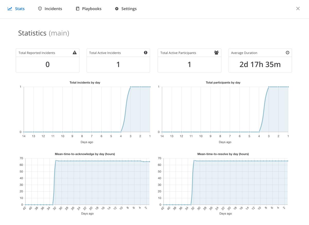 incident_stats