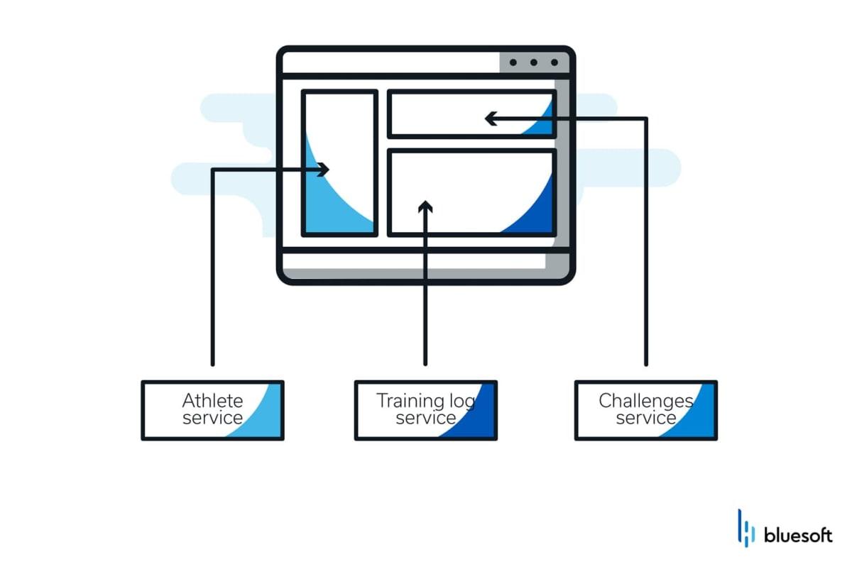 client side integration pattern