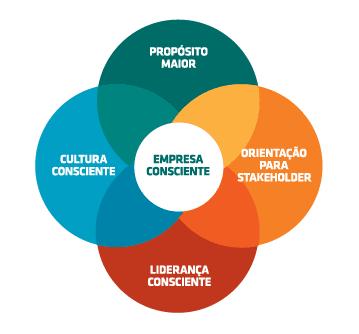 Os quatro Pilares do Capitalismo Consciente: Propósito Maior, Orientação para Stakeholder, Liderança Consciente, Cultura Consciente.