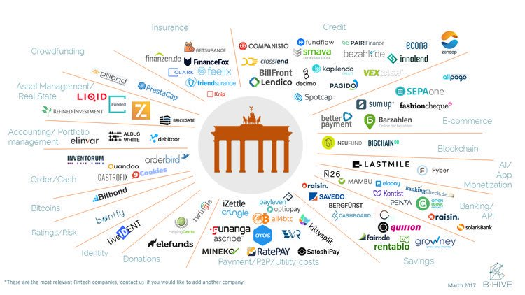 Infográfico de Fintechs por segmento em Berlim.