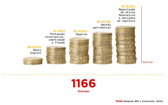 Distribuição de Fintechs por Segmento