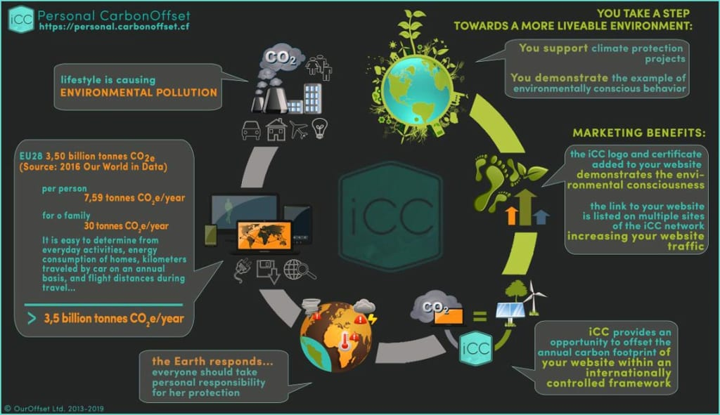 Benefits of lifestyle carbon offset by iCC to curb the climate crisis.