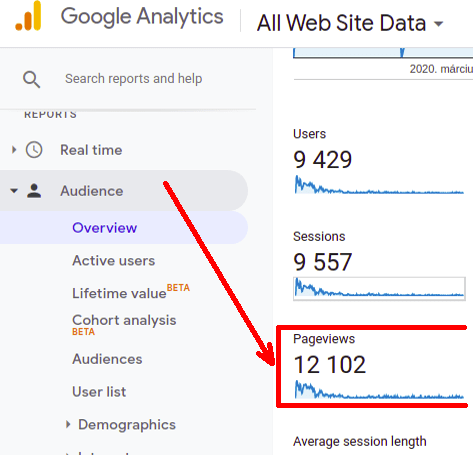 Carbon neutral website with carbon offset quote form Google Analytics pageviews stats