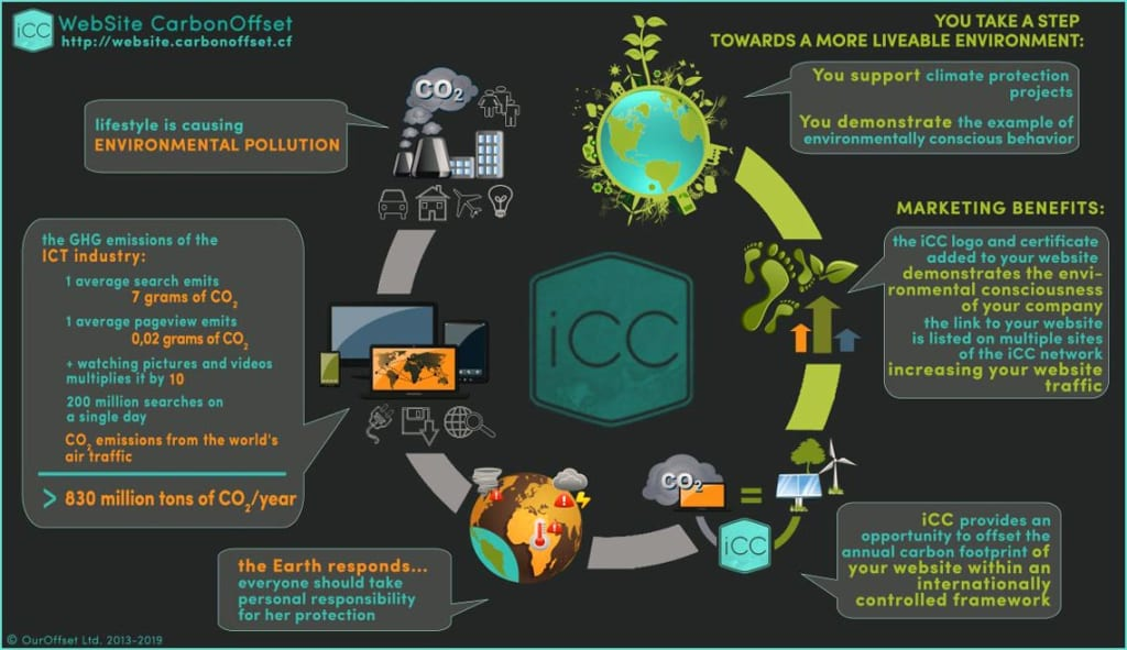 Benefits of website carbon offset by iCC to curb the climate crisis.