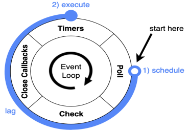 Monitoring Node.js: Watch Your Event Loop Lag!