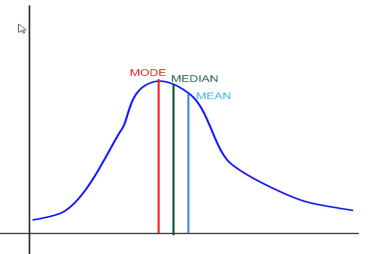 Mean, Median, Mode & Range in Statistics