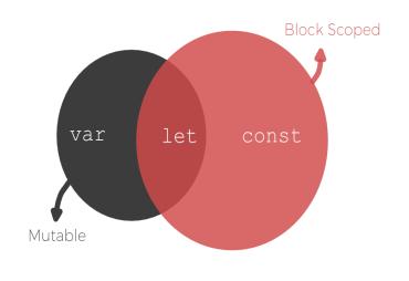 var vs let vs const in JavaScript
