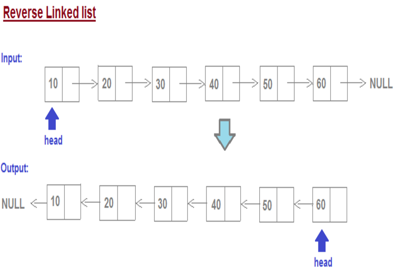 Reverse a linked list using recursion and without recursion