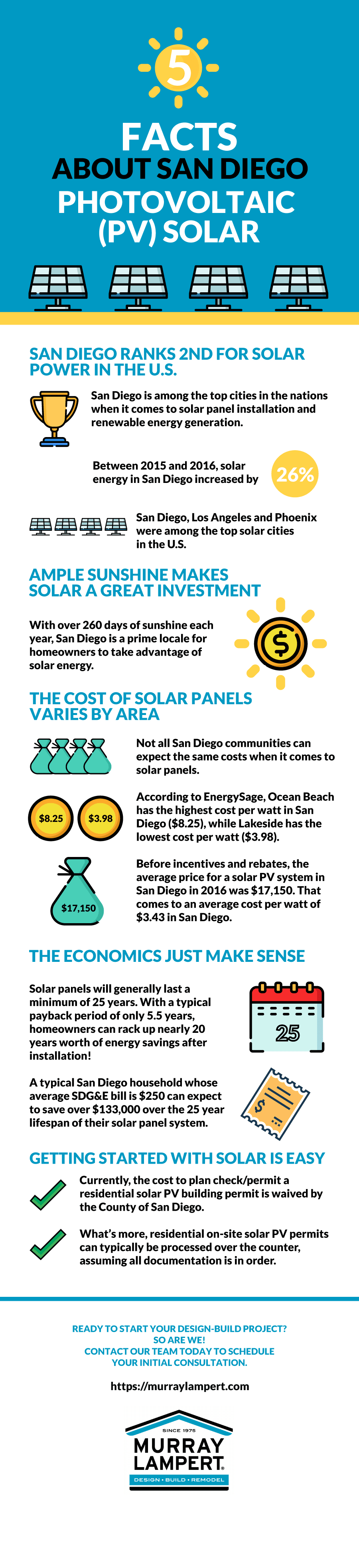5 Facts About San Diego Photovoltaic (PV Solar)