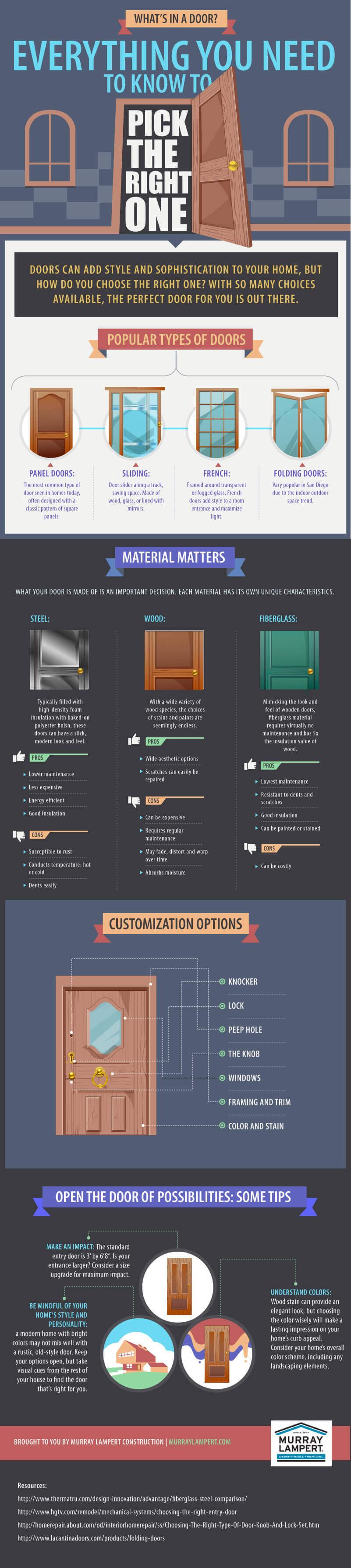 Choosing a Door Infographic