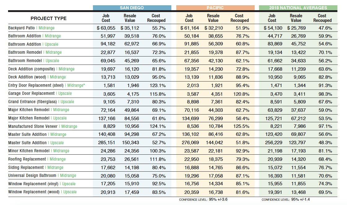 table of cost vs. value data for home remodeling in San Diego