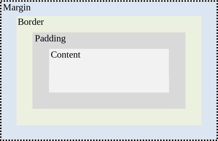 Basic diagram of the CSS box model via torquemag.io
