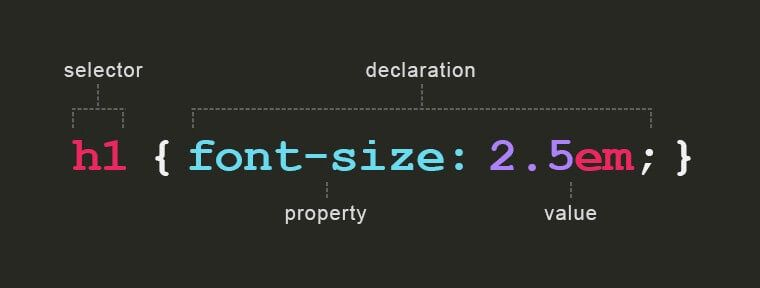 diagram showing basic css rule syntax