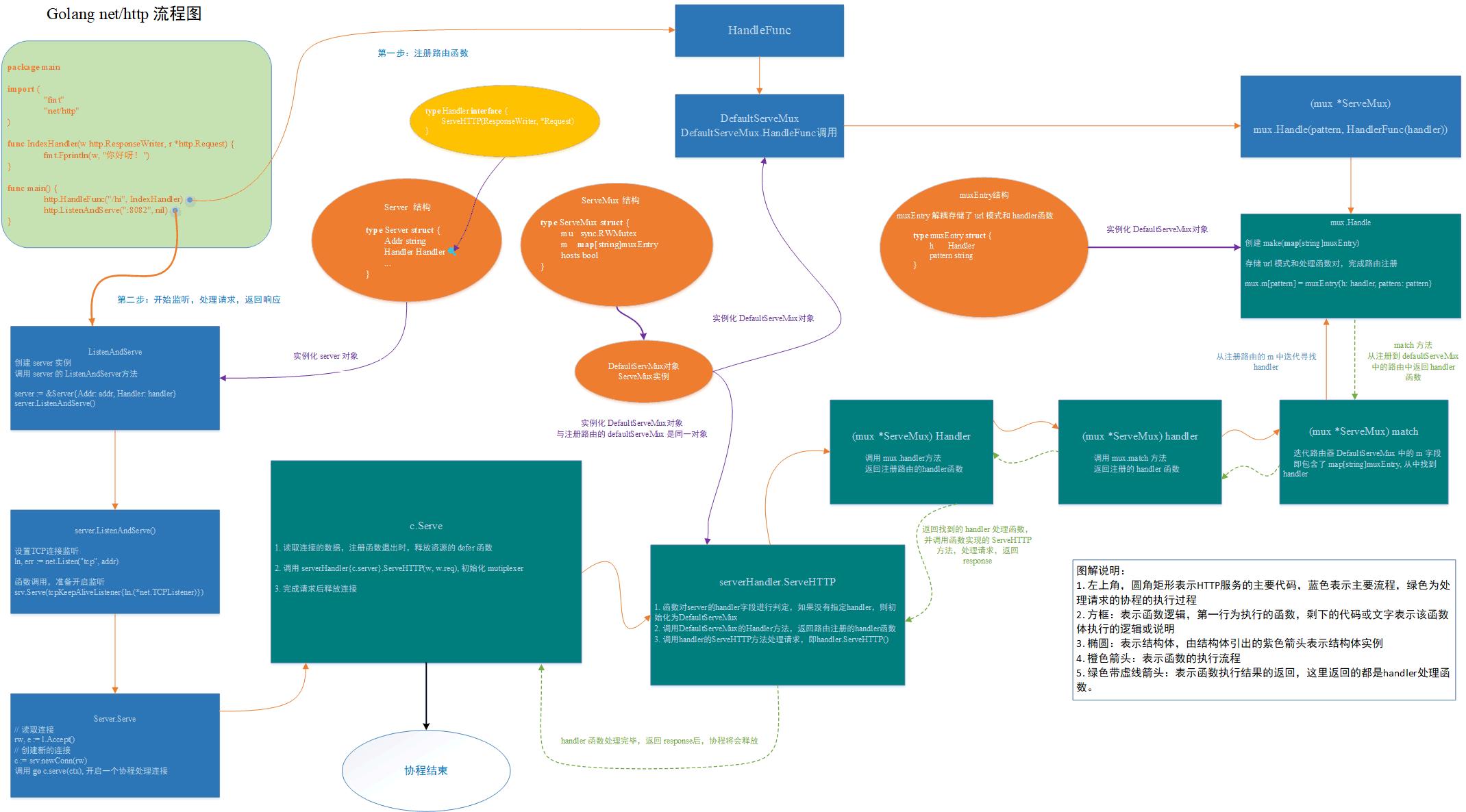 Go-net-http流程图