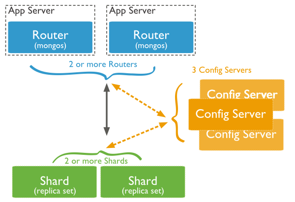 Sharding集群架构图