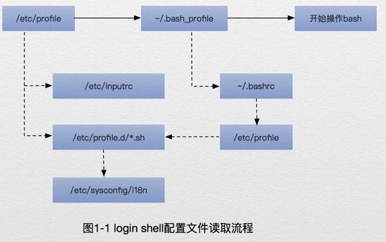 login shell 的配置文件读取流程