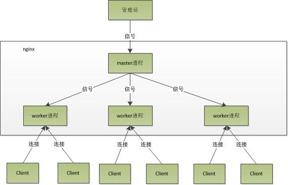 Nginx Process Model