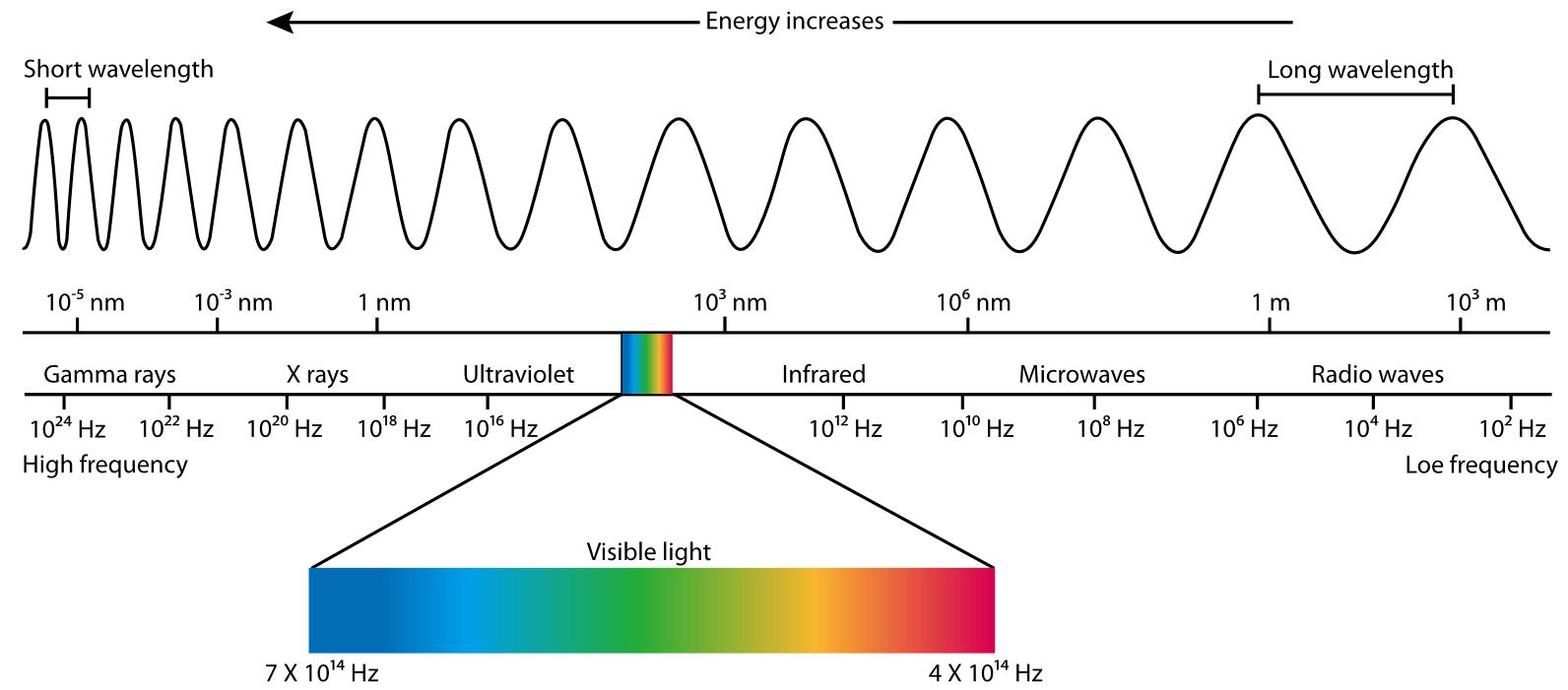 Ηλέκτρομαγνητική Ακτινοβολία