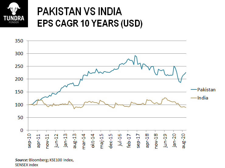 10 Year Data Proves PSX is a Better Investment than India's Sensex 1