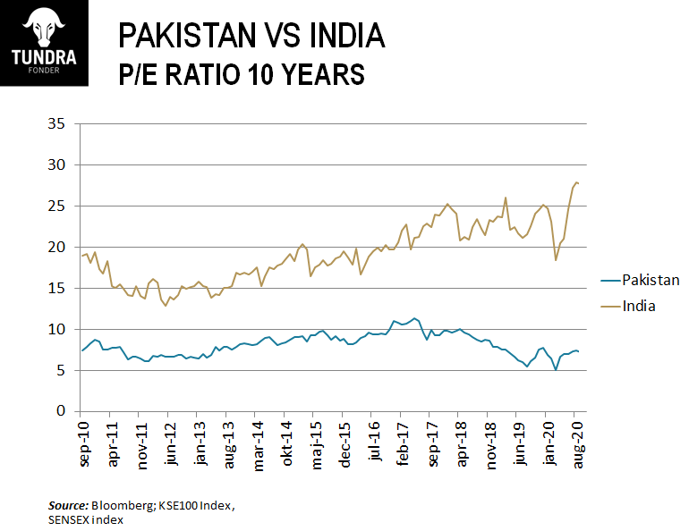 10 Year Data Proves PSX is a Better Investment than India's Sensex 2