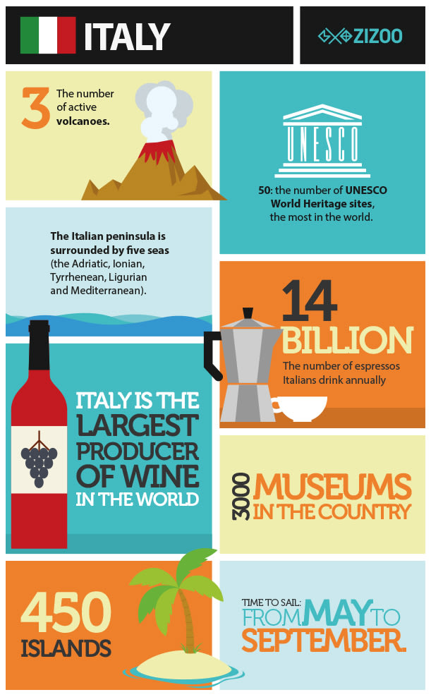 Sailing in Italy infographic