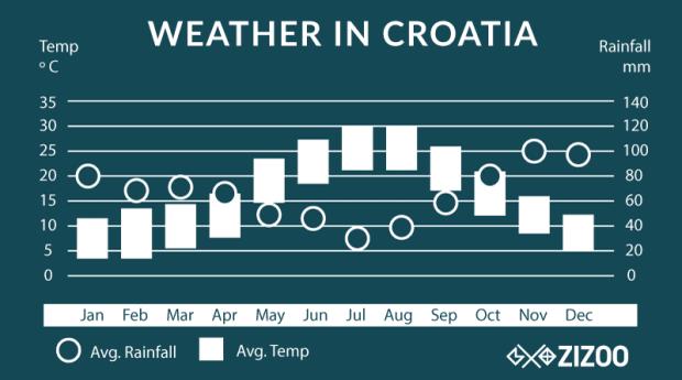 average weather in Croatia chart