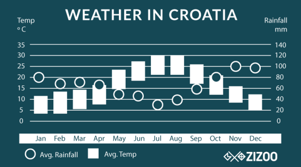 average weather in Croatia chart