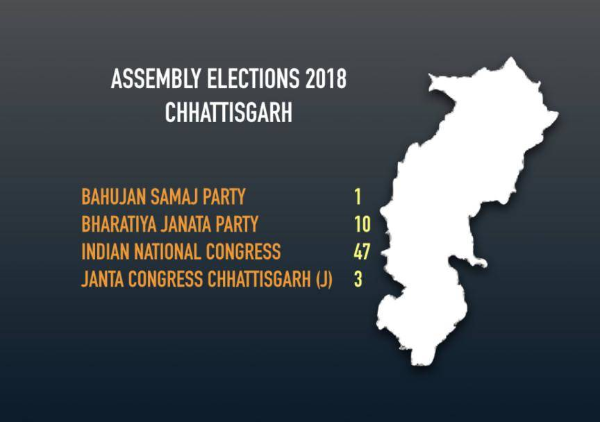 Cong beats BJP in Chhattisgarh Assembly elections after 15 years