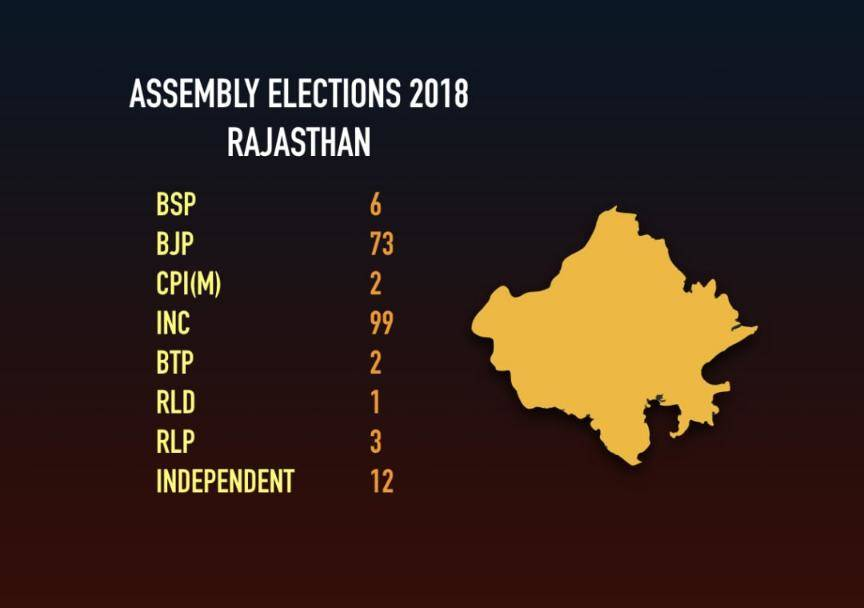Congress emerges as single largest party in Rajasthan with 99 seats